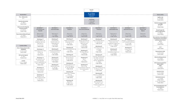 Organization chart of the University of Stuttgart's Central Administration (c)
