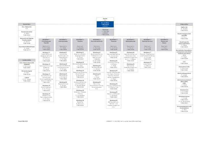Organization chart of the University of Stuttgart's Central Administration