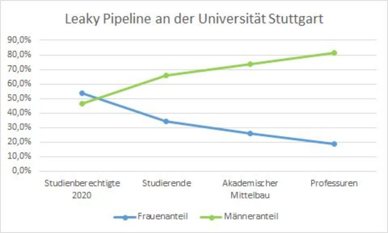 Grafik der Leaky Pipeline an der Universität Stuttgart.