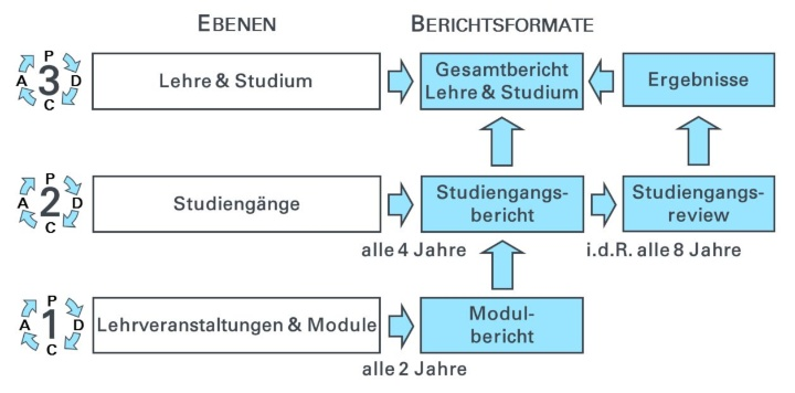 Schema des Stuttgarter Evaluationsmodells (c)