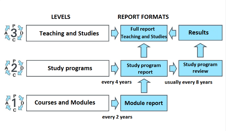 Sketch of the Stuttgart Evaluation Model