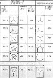 Minimalflächenkonfigurationstabelle