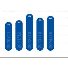 Dieses Bild zeigt Statistik