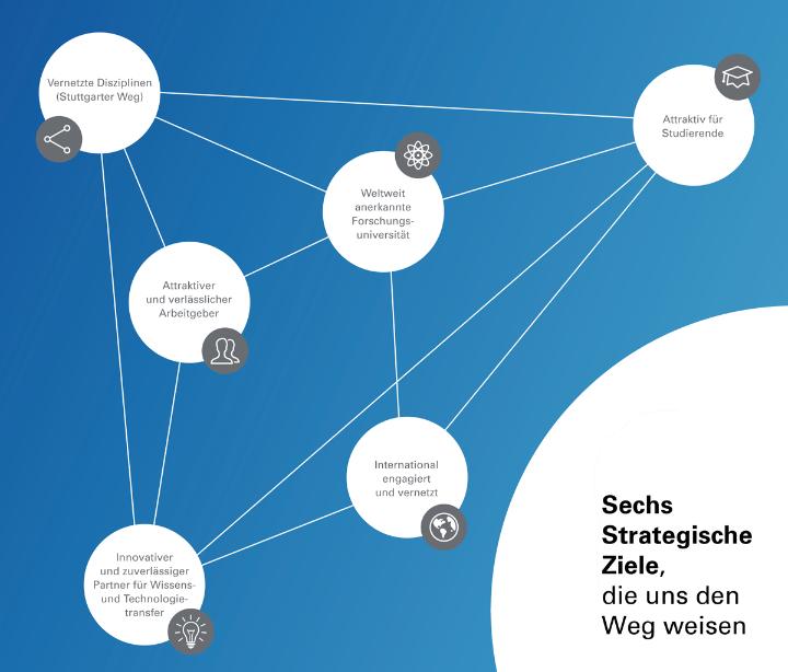 Sechs strategische Ziele, die uns den Weg weisen
