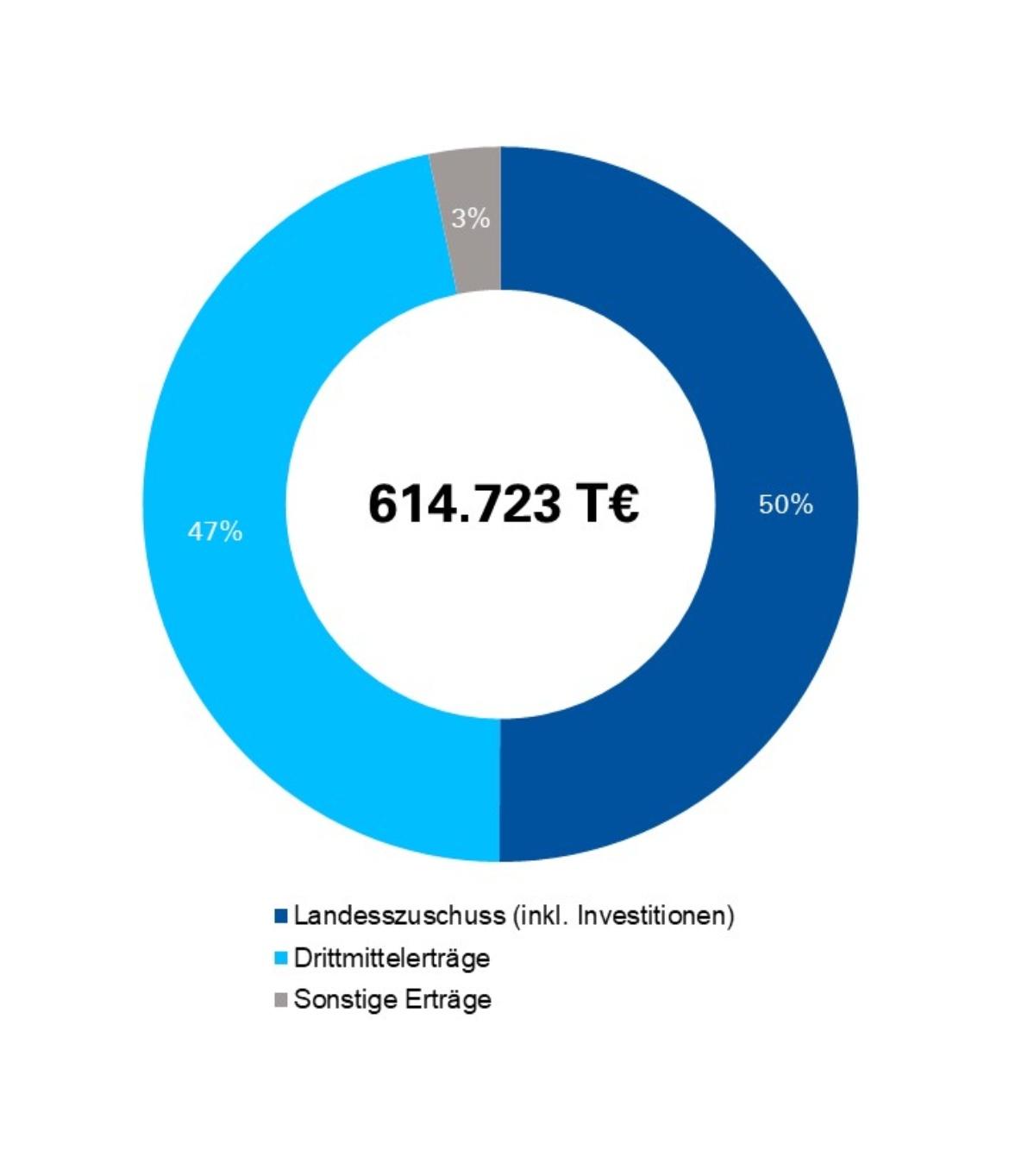 Der Gesamtetat der Uni beträgt 541.491.000 Euro. Davon betragen der Landeszuschuss inkl. Investitionen 54 Prozent, die Drittmittel 42 Prozent und sonstige Erträge 4 Prozent.
