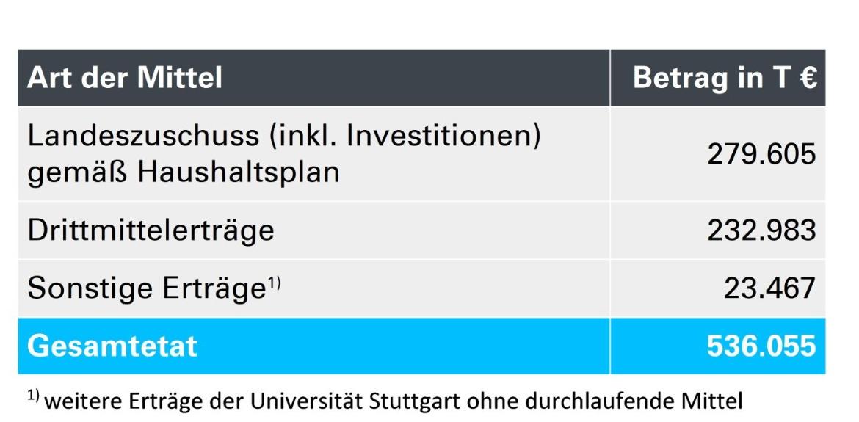 Der Gesamtetat der Universität Stuttgart beträgt 2019 536.055.000 Euro. (c)