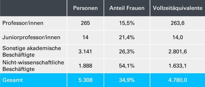 Zum Stichtag 1.12.2019 waren 5308 Personen an der Universität Stuttgart beschäftigt. (c)