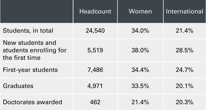 Anzahl der Studierenden sowie deren Frauen- und Ausländeranteil (c)